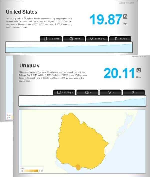 Antel, ISP de Uruguay